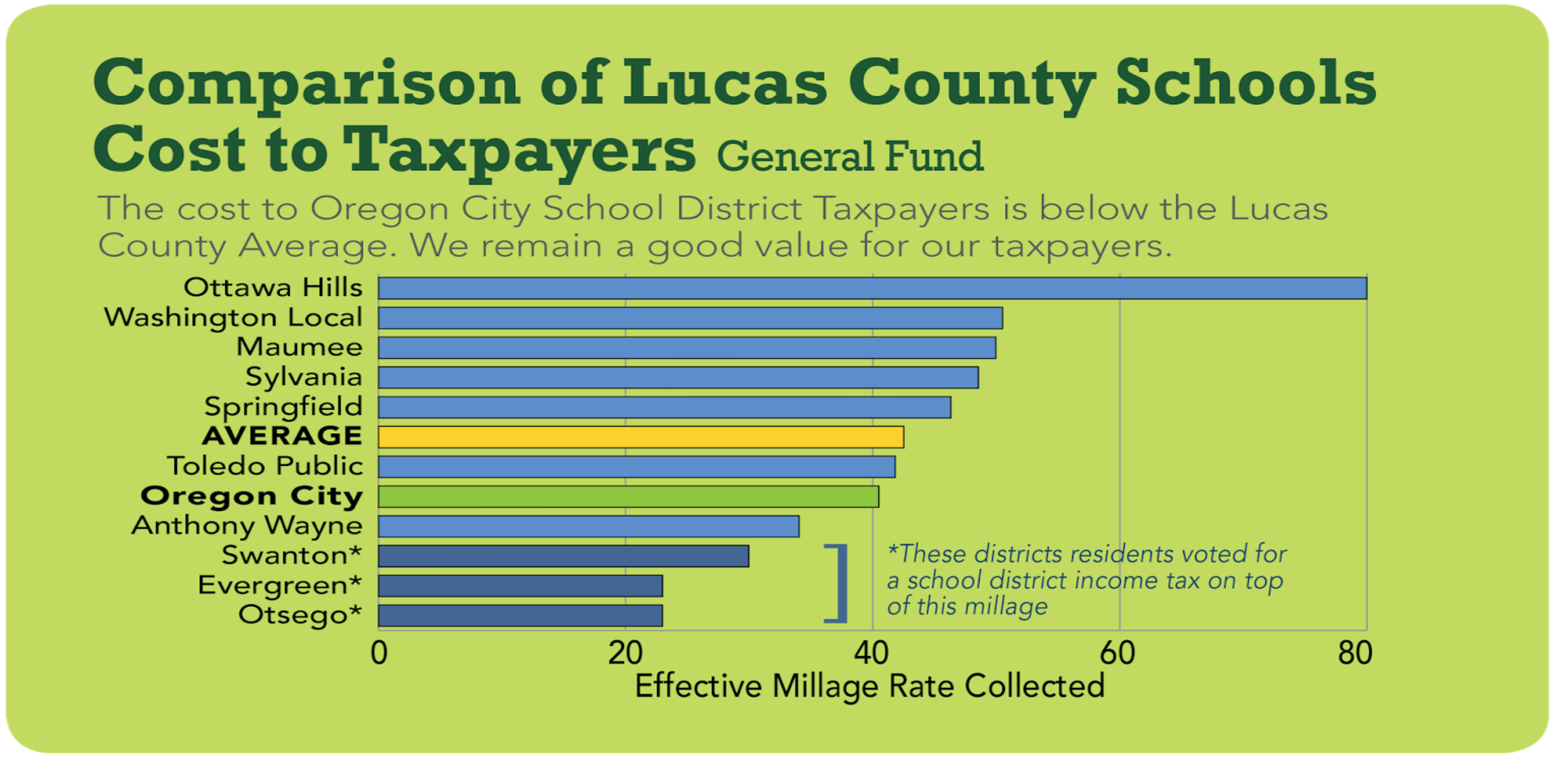 Graph of Lucas County Schools comparison to taxpayers
